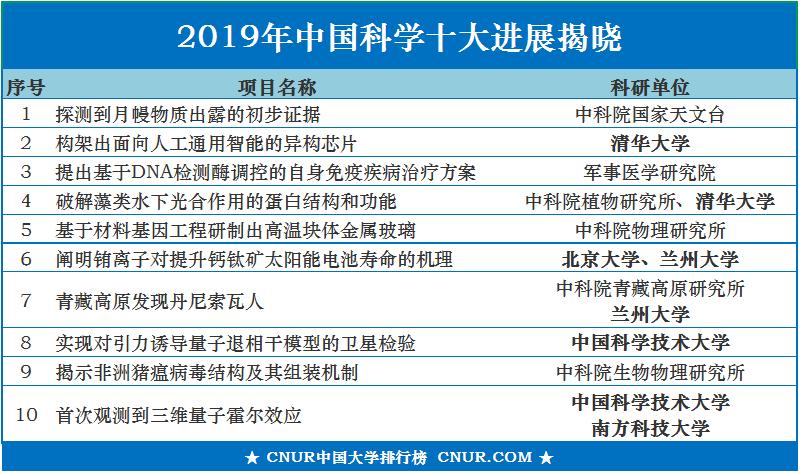 2019中国科学十大进展发布,多所985大学入选-第1张图片-中国大学排行榜