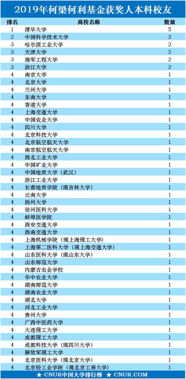 2019年何梁何利基金获得者,本科校友高校人数排名发布!-第1张图片-中国大学排行榜