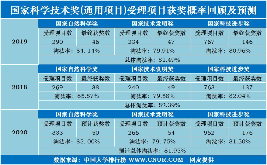 2020年国家科学技术奖受理项目高校第一完成单位统计及预测-第1张图片-中国大学排行榜