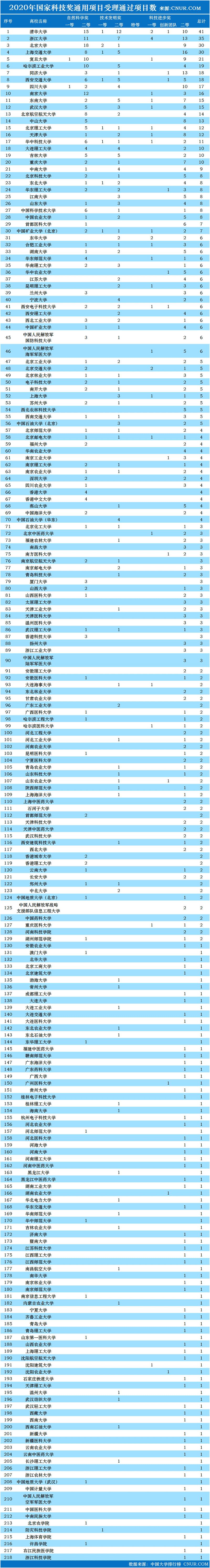 2020年国家科学技术奖受理项目高校第一完成单位统计及预测-第2张图片-中国大学排行榜