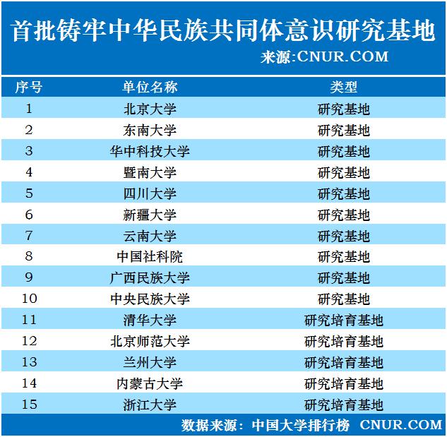 """首批入选""""铸牢中华民族共同体意识研究基地""""高校名单公布-第1张图片-中国大学排行榜"""