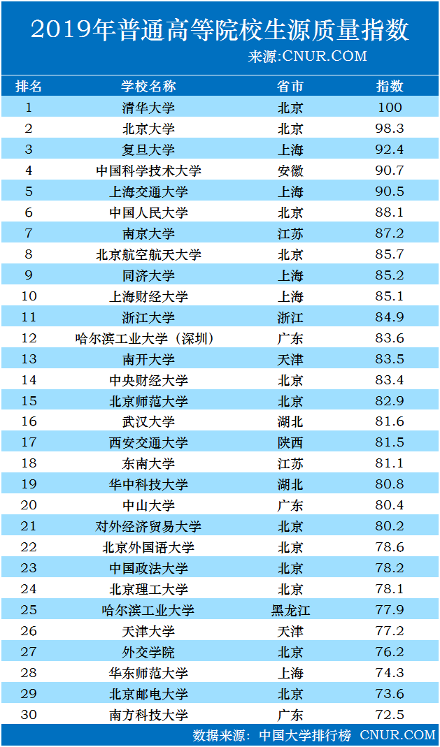 2019年中国大学生源质量指数TOP30发布-第1张图片-中国大学排行榜