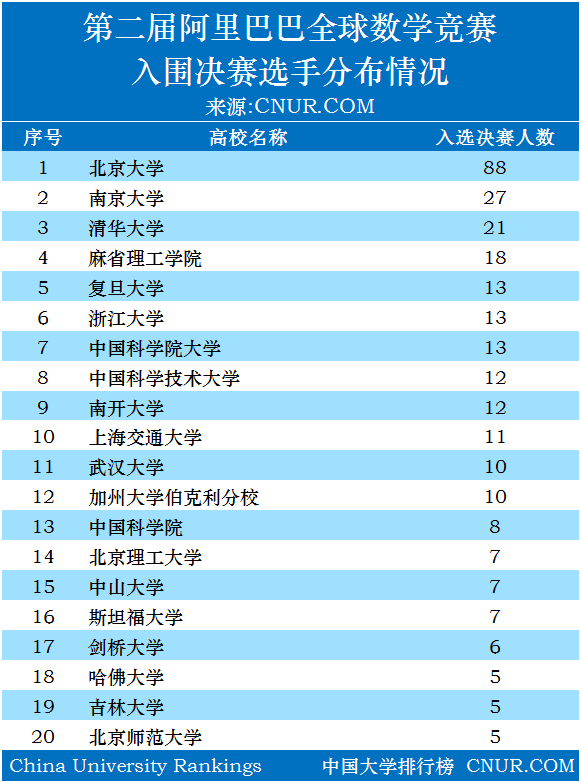 第二届阿里巴巴全球数学竞赛入围决赛名单公布-第1张图片-中国大学排行榜