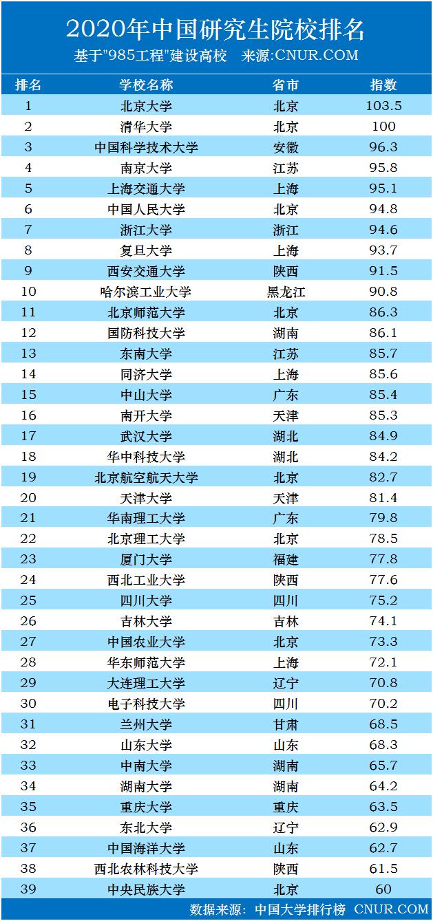 2020年中国研究生院校排名发布-第1张图片-中国大学排行榜