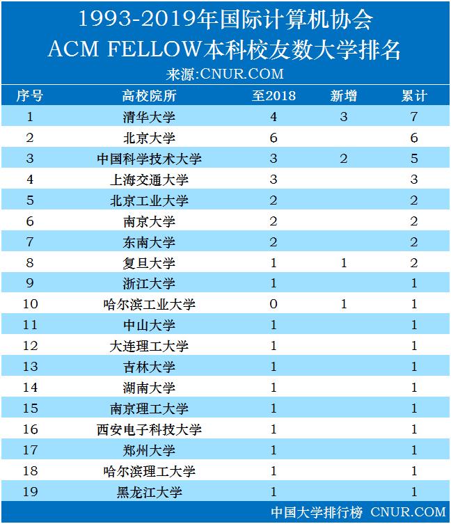 2019年国际计算机学会ACM Fellow各高校本科校友排名-第1张图片-中国大学排行榜