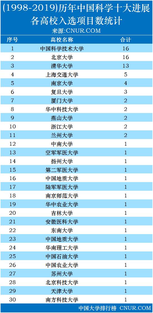 历年中国科学十大进展(1998-2019),独家发布!-第2张图片-中国大学排行榜