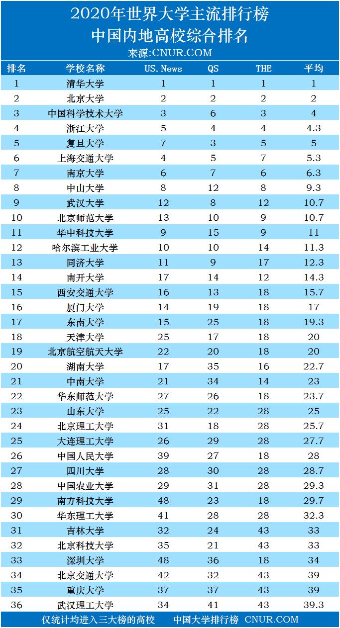 2020年世界大学排名三大榜之中国大学排名-第1张图片-中国大学排行榜