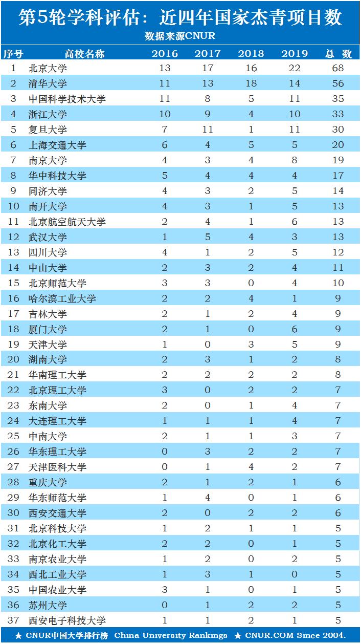 第五轮学科评估周期内近四年高校获国家杰青项目统计排名(2016-2019)-第1张图片-中国大学排行榜