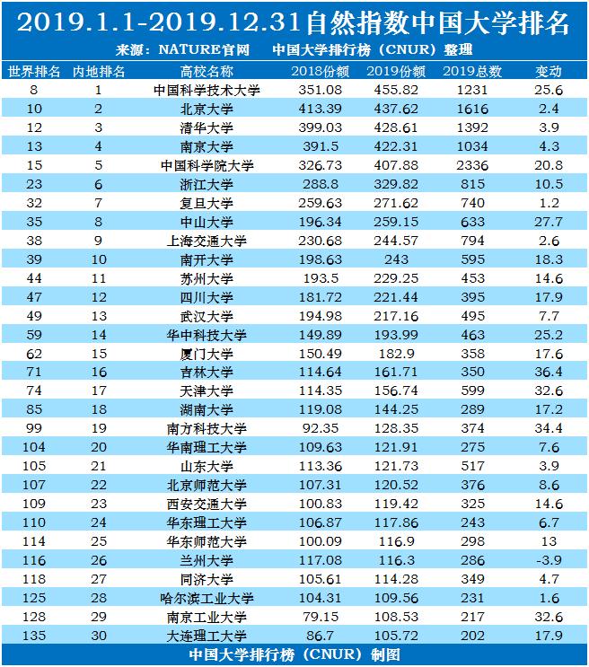 2020年自然指数中国大学排名完整版-第1张图片-中国大学排行榜