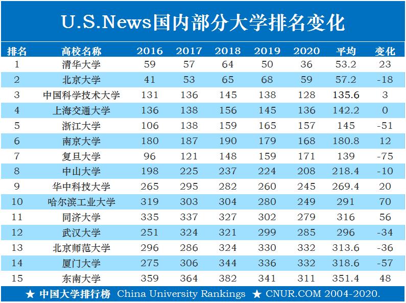 US.News世界大学排名,2016-2020年中国大学排名变化!-第1张图片-中国大学排行榜