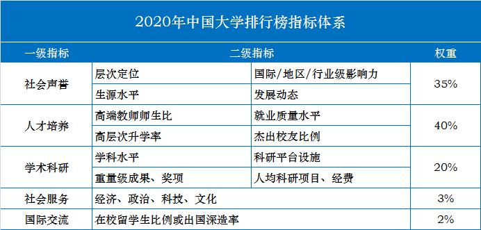2020年中国大学排行榜发布-第1张图片-中国大学排行榜