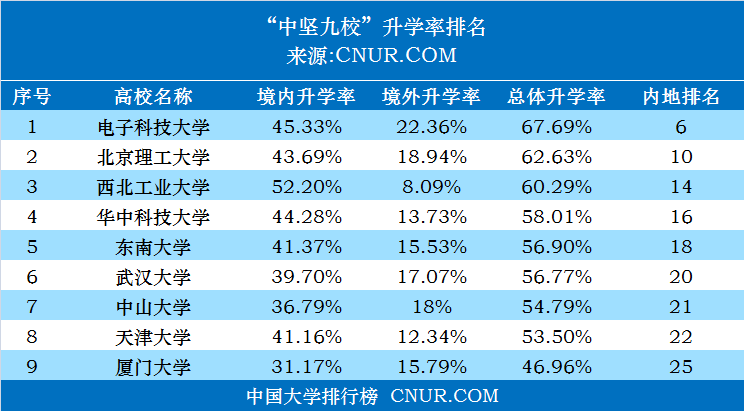 """2019年""""中坚九校""""本科生升学率排名-第1张图片-中国大学排行榜"""