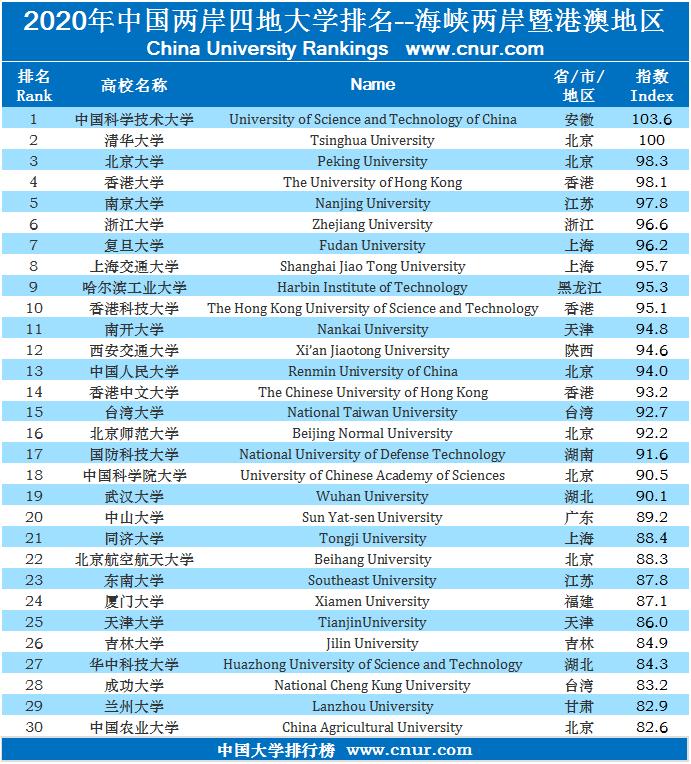 2020年中国两岸四地大学排名发布-第1张图片-中国大学排行榜