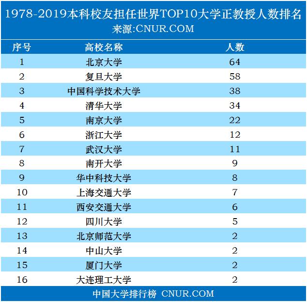 本科校友担任世界top10大学正教授人数排名(1978-2019)-第1张图片-中国大学排行榜