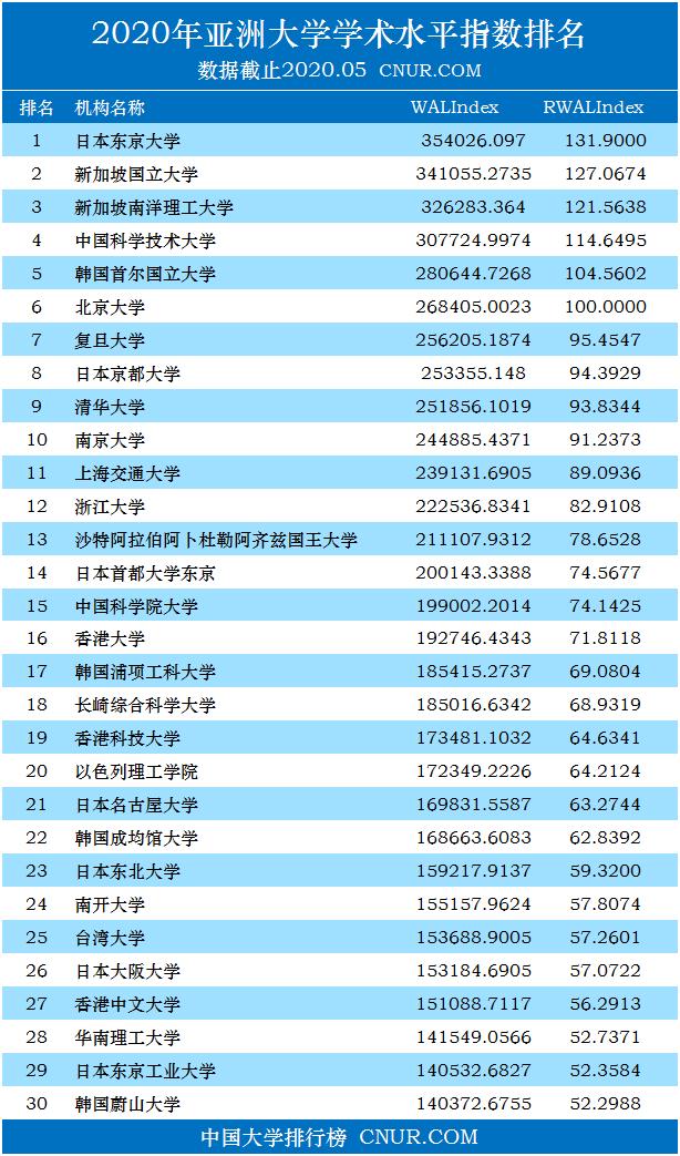 2020年5月亚洲大学学术排名(学术水平指数)-第1张图片-中国大学排行榜