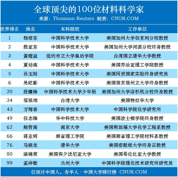 全球顶尖的100位材料科学家,都毕业于哪些高校-第1张图片-中国大学排行榜