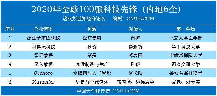达沃斯2020年全球科技先锋榜单,中国6家入选企业创始人第一学历-第1张图片-中国大学排行榜