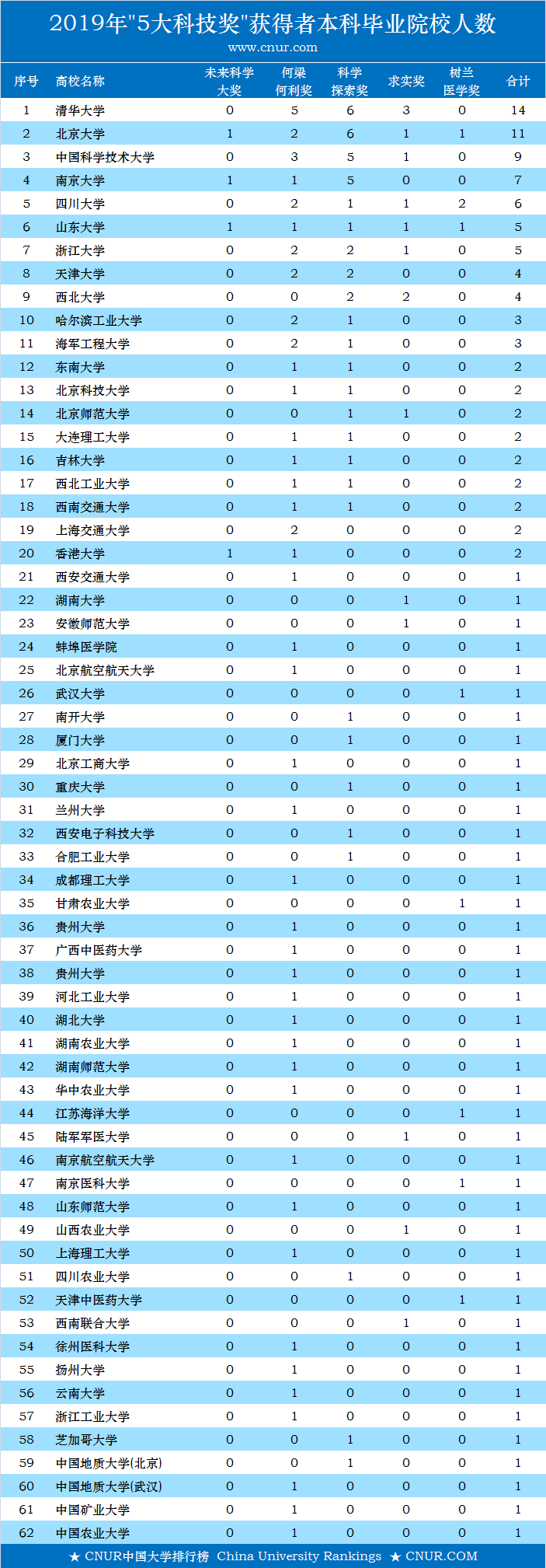 """2019年中国大学""""5大奖""""本科校友获奖数量排名-第1张图片-中国大学排行榜"""