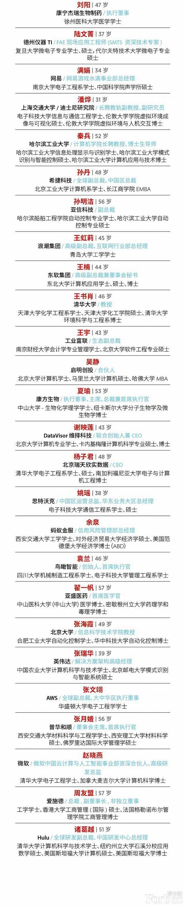 福布斯中国2020科技女性榜,985级教育经历超过90%-第2张图片-中国大学排行榜