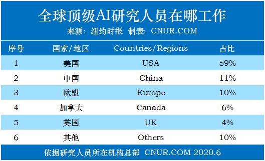 纽约时报:美国在人工智能领域(AI)的秘密武器--中国人才-第2张图片-中国大学排行榜