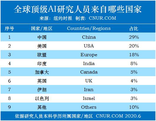 纽约时报:美国在人工智能领域(AI)的秘密武器--中国人才-第1张图片-中国大学排行榜