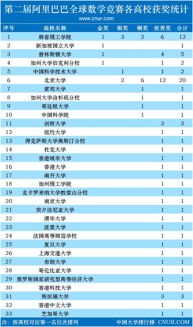第二届阿里巴巴全球数学竞赛获奖名单及各高校获奖统计-第1张图片-中国大学排行榜