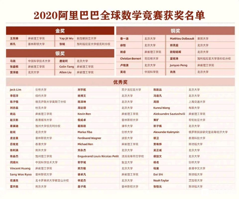 第二届阿里巴巴全球数学竞赛获奖名单及各高校获奖统计-第2张图片-中国大学排行榜