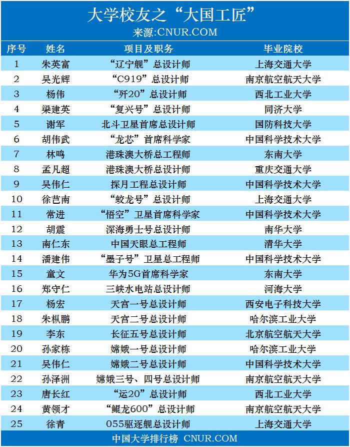 """近年来,""""大国工匠""""都毕业于哪些高校-第1张图片-中国大学排行榜"""