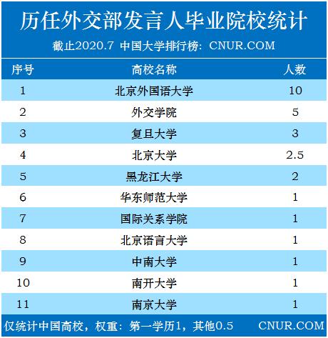 历任外交部发言人毕业院校统计-第1张图片-中国大学排行榜