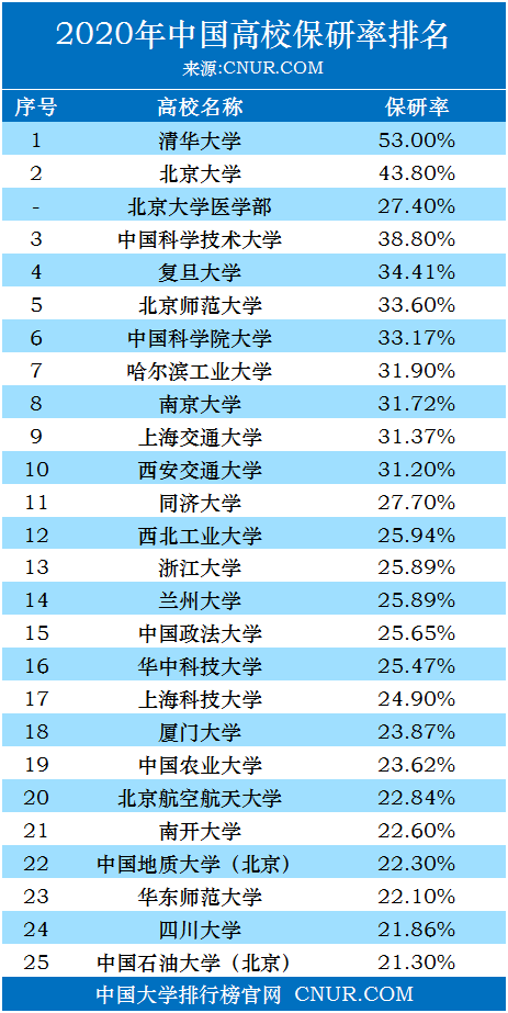 2020年中国高校保研率排名-第1张图片-中国大学排行榜