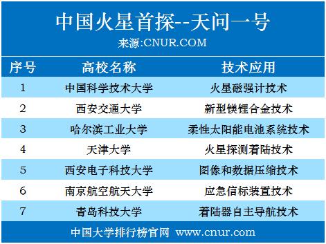 中国火星首探--天问一号!这些高校功不可没!-第1张图片-中国大学排行榜