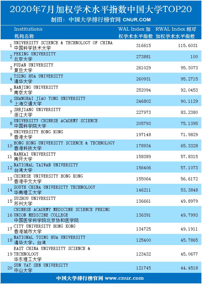 2020年7月中国大学加权学术水平指数排名-第1张图片-中国大学排行榜