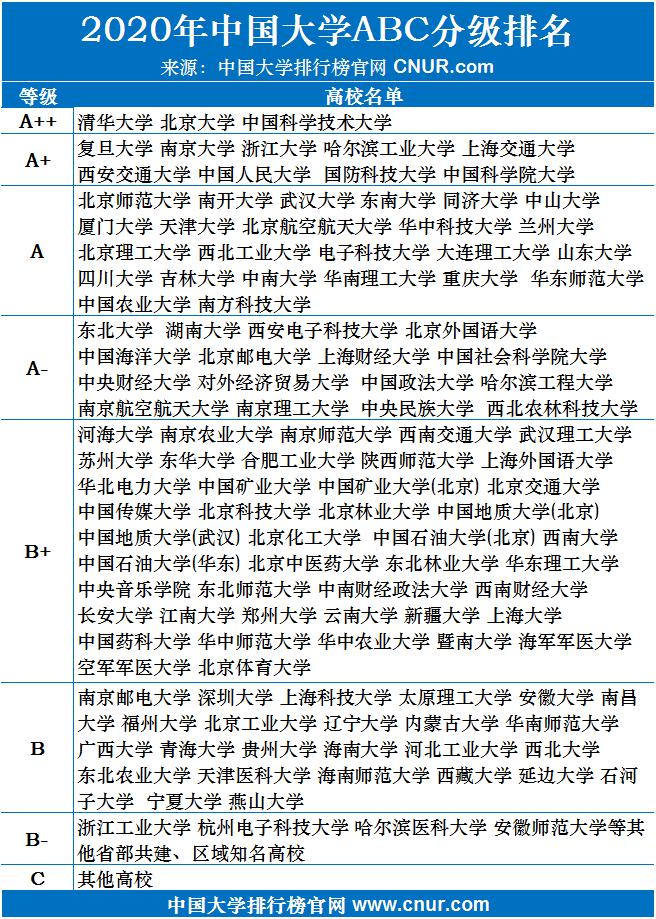 2020年中国大学ABC分级排名-第1张图片-中国大学排行榜