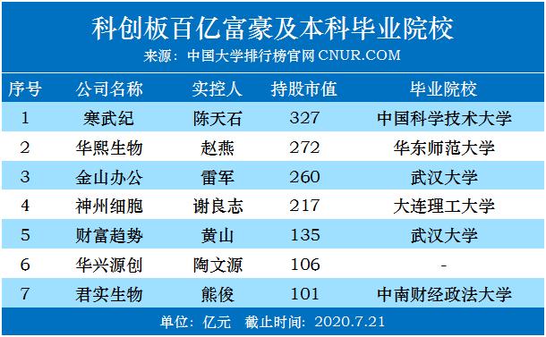 科创板一周年,诞生7位百亿富豪本科都毕业于哪些高校!-第1张图片-中国大学排行榜