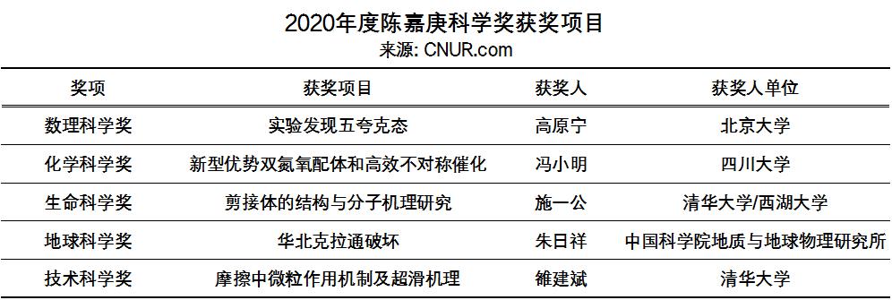 2020年度陈嘉庚科学奖和陈嘉庚青年科学奖奖励名单-第1张图片-中国大学排行榜