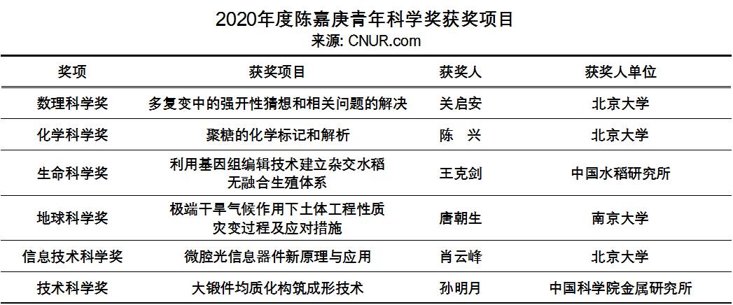 2020年度陈嘉庚科学奖和陈嘉庚青年科学奖奖励名单-第2张图片-中国大学排行榜