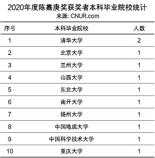 2020年度陈嘉庚科学奖和陈嘉庚青年科学奖奖励名单-第3张图片-中国大学排行榜