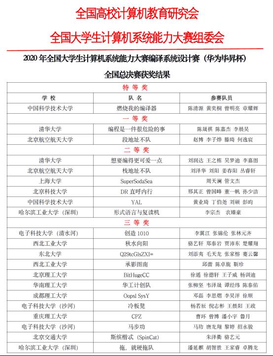 2020年华为毕昇杯计算机编译系统设计赛总决赛获奖名单-第1张图片-中国大学排行榜
