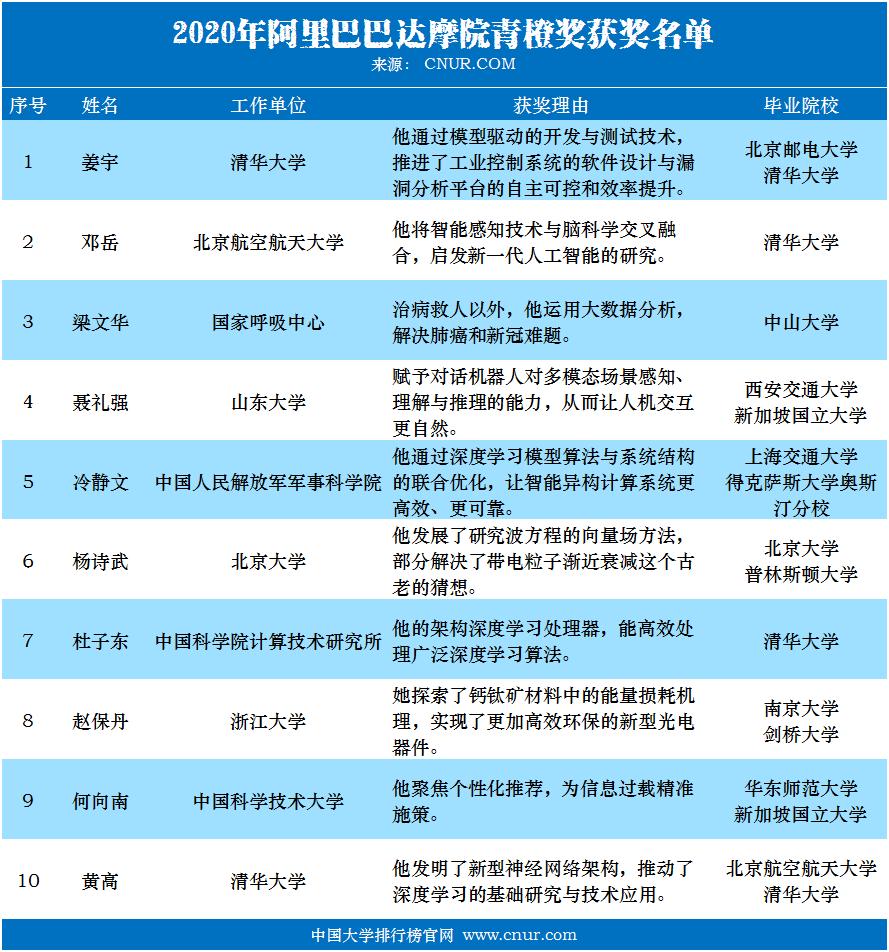 2020年阿里巴巴达摩院青橙奖获奖名单-第1张图片-中国大学排行榜
