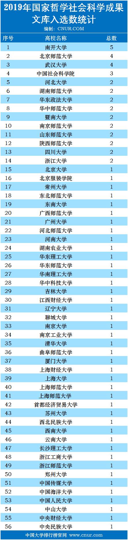 2019年国家哲学社会科学成果文库入选数统计-第1张图片-中国大学排行榜
