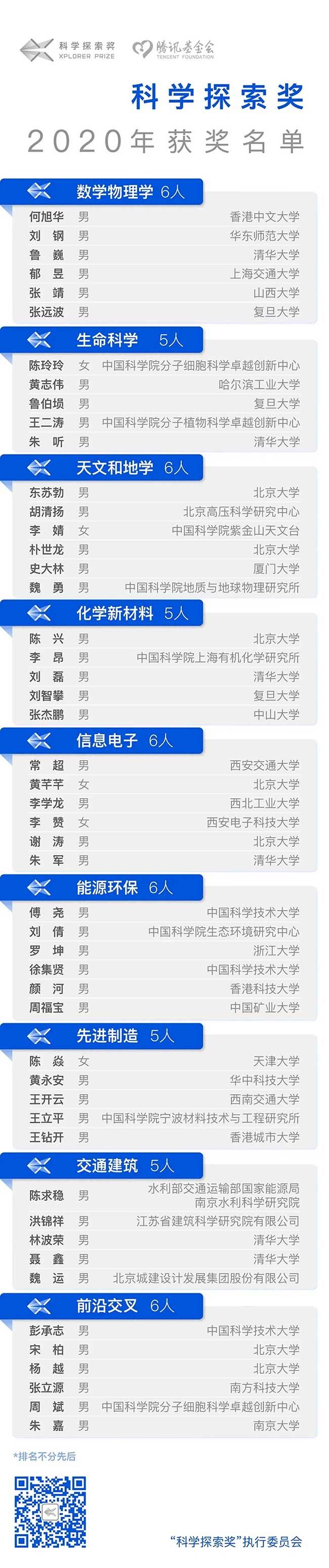 """2020年腾讯""""科学探索奖""""获奖名单公布!-第2张图片-中国大学排行榜"""