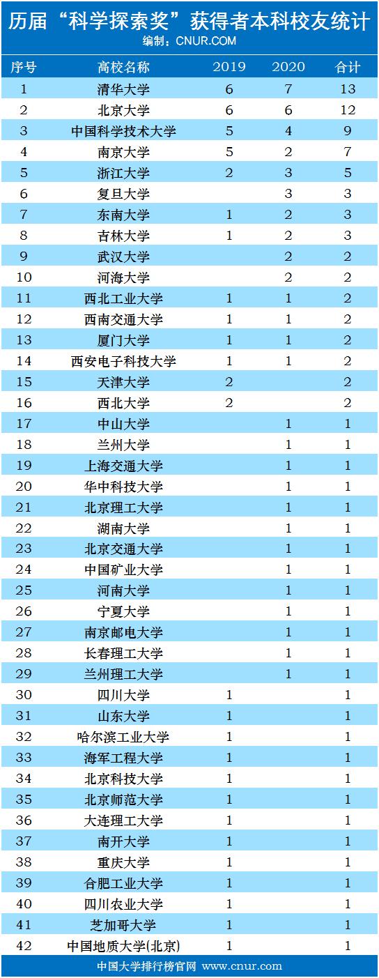 历届科学探索奖获得者本科校友统计排名(2019-2020)-第1张图片-中国大学排行榜