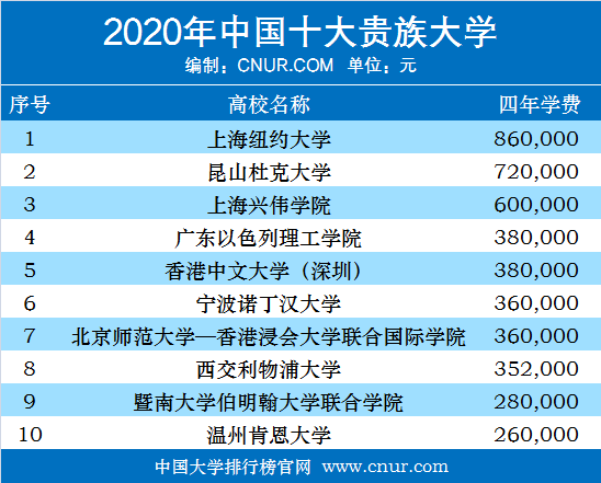 2020年中国十大贵族大学-第1张图片-中国大学排行榜