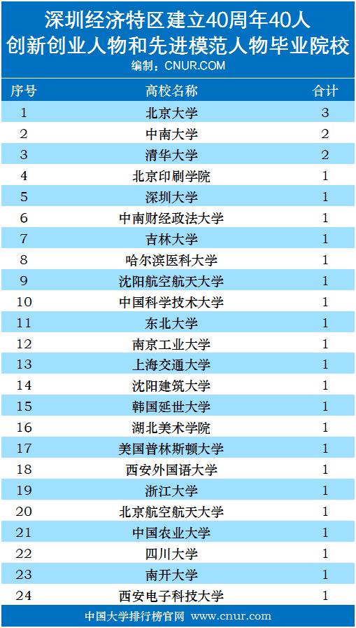 深圳特区40周年40人本科毕业院校统计-第1张图片-中国大学排行榜