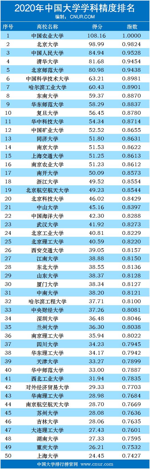 2020年中国大学学科精度排名-第1张图片-中国大学排行榜