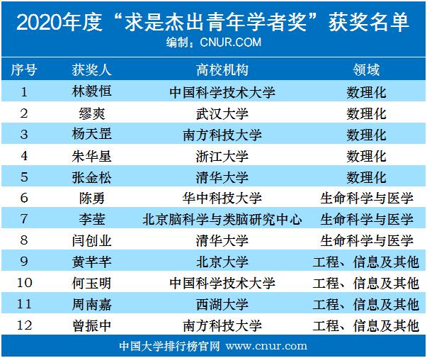 2020年求是杰出青年学者奖获奖名单公布-第1张图片-中国大学排行榜