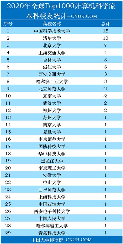 2020全球Top1000计算机科学家,本科校友排名-第1张图片-中国大学排行榜