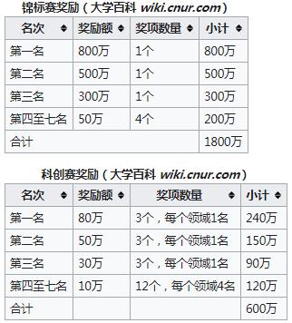 """首届""""智创杯""""前沿技术挑战赛颁奖,2400万奖金!-第1张图片-中国大学排行榜"""
