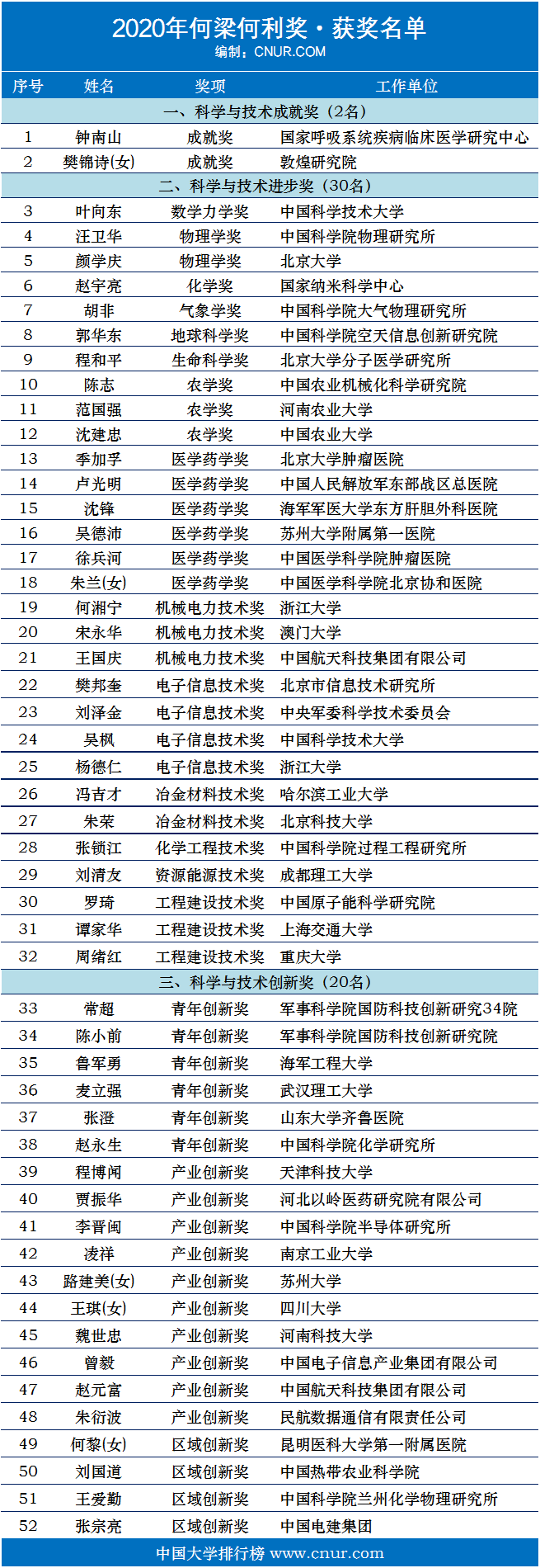 2020年何梁何利基金奖获奖名单-第1张图片-中国大学排行榜
