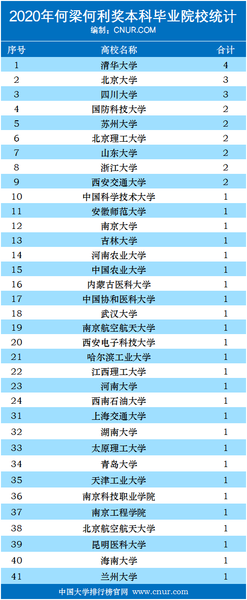 2020年何梁何利奖本科毕业院校(本科校友)排名-第1张图片-中国大学排行榜